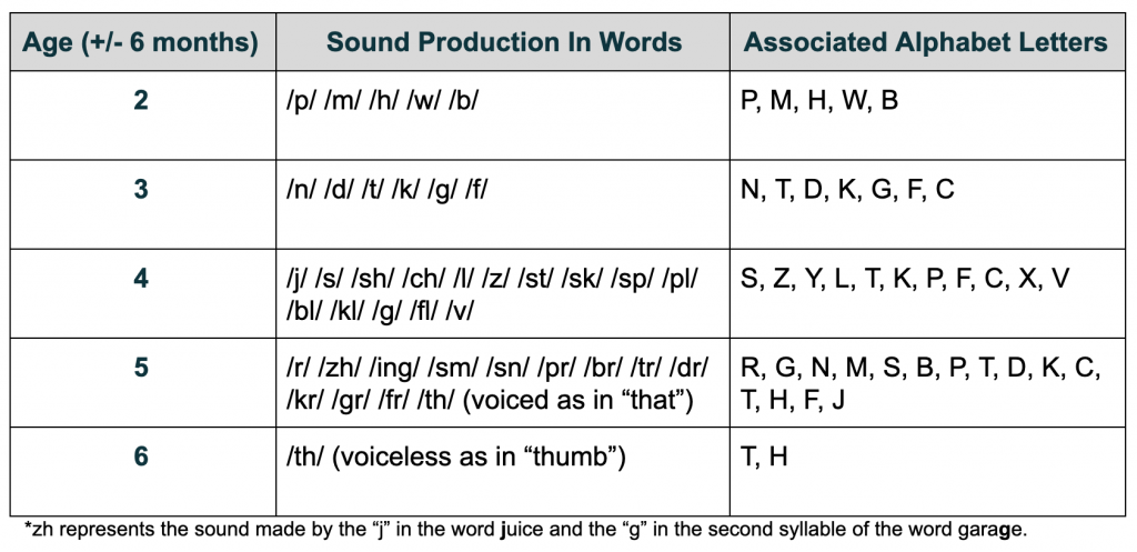 Sound Development in Words